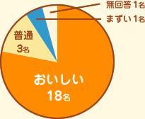 voice_graph_me