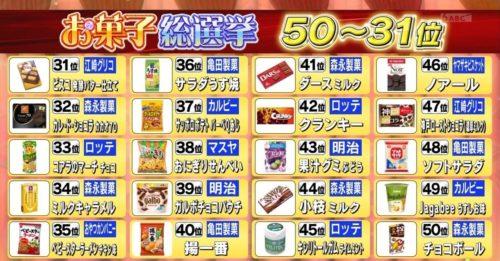 お菓子総選挙2020(31位から50位)